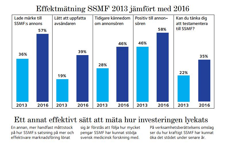 Effektmätning  SSMF, 2013 jämfört med 2016 i Svenska Dagbladet. Källa: RAM Bild: Sid 14, ur SSMF:s Årsredovisning för 2016
