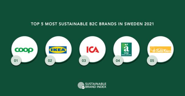 Sveriges mest hållbara varumärken 2021, enligt Sustainable Brand Index